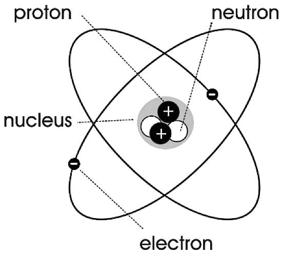 Atom clipart neutron. The structure of