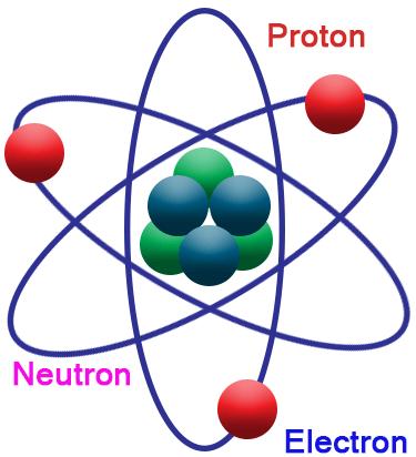 Atom clipart neutron. Mass of chemistry tutorvista