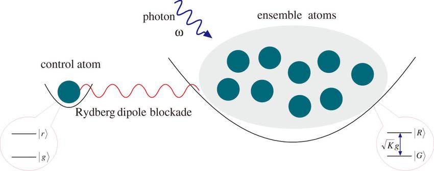 Atom clipart photon. Figure quantum control device