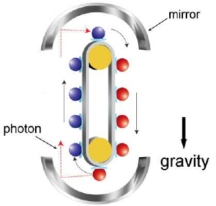 Bondi s thought experiment. Atom clipart photon
