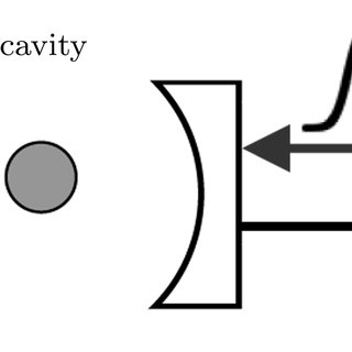 Atom clipart photon. Fig schematic setup for