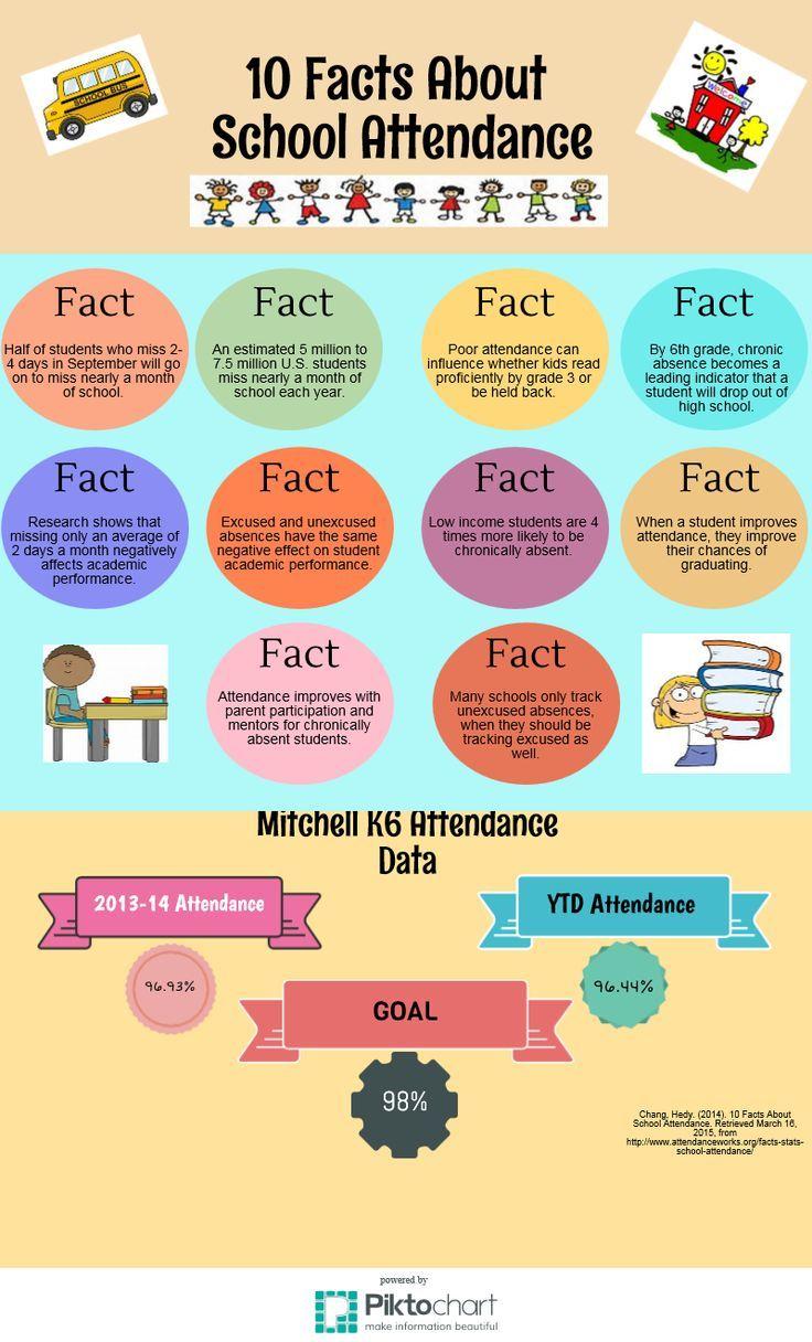 Attendance clipart fact sheet.  facts about school
