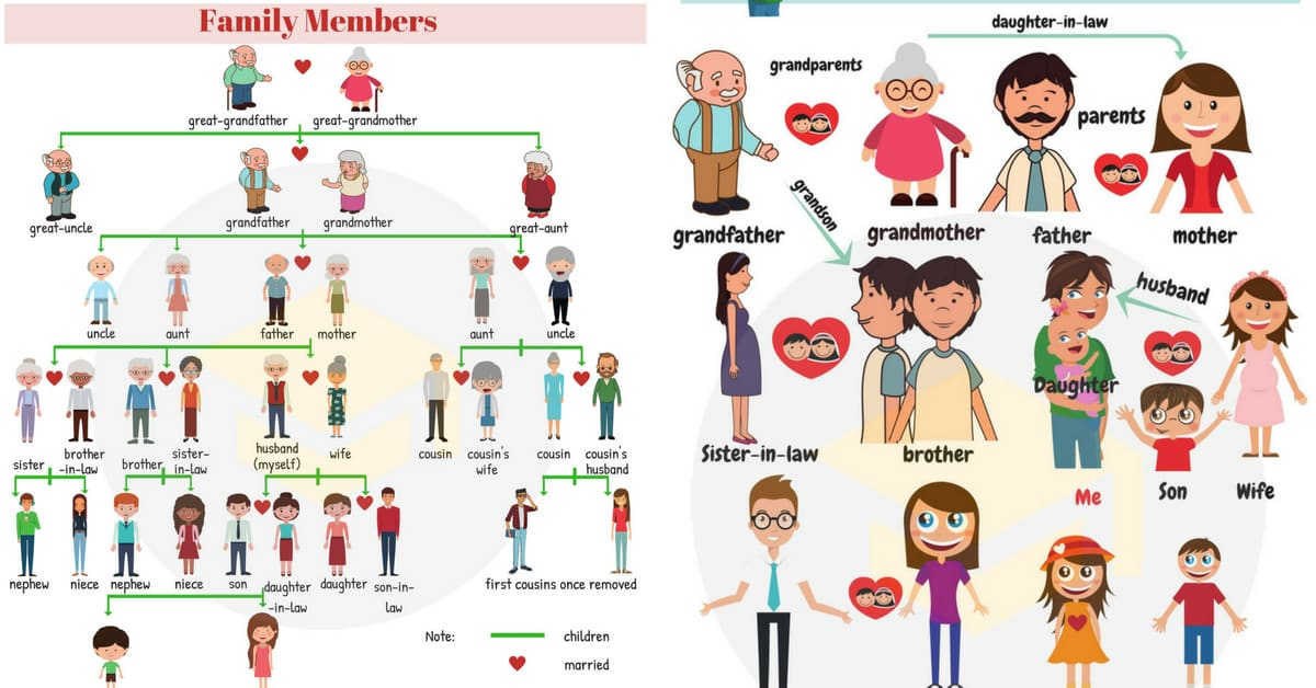 Cousins clipart family chart. Relationship useful tree with