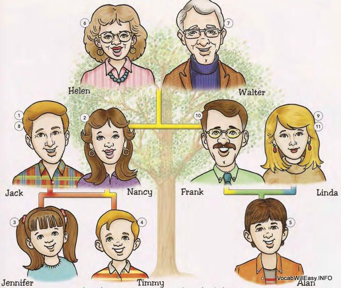 Brothers clipart cousin.  uncle aunt niece