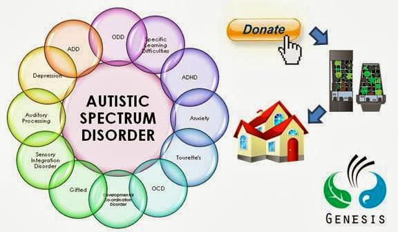 Genesis eco fund for. Autism clipart autism spectrum disorder