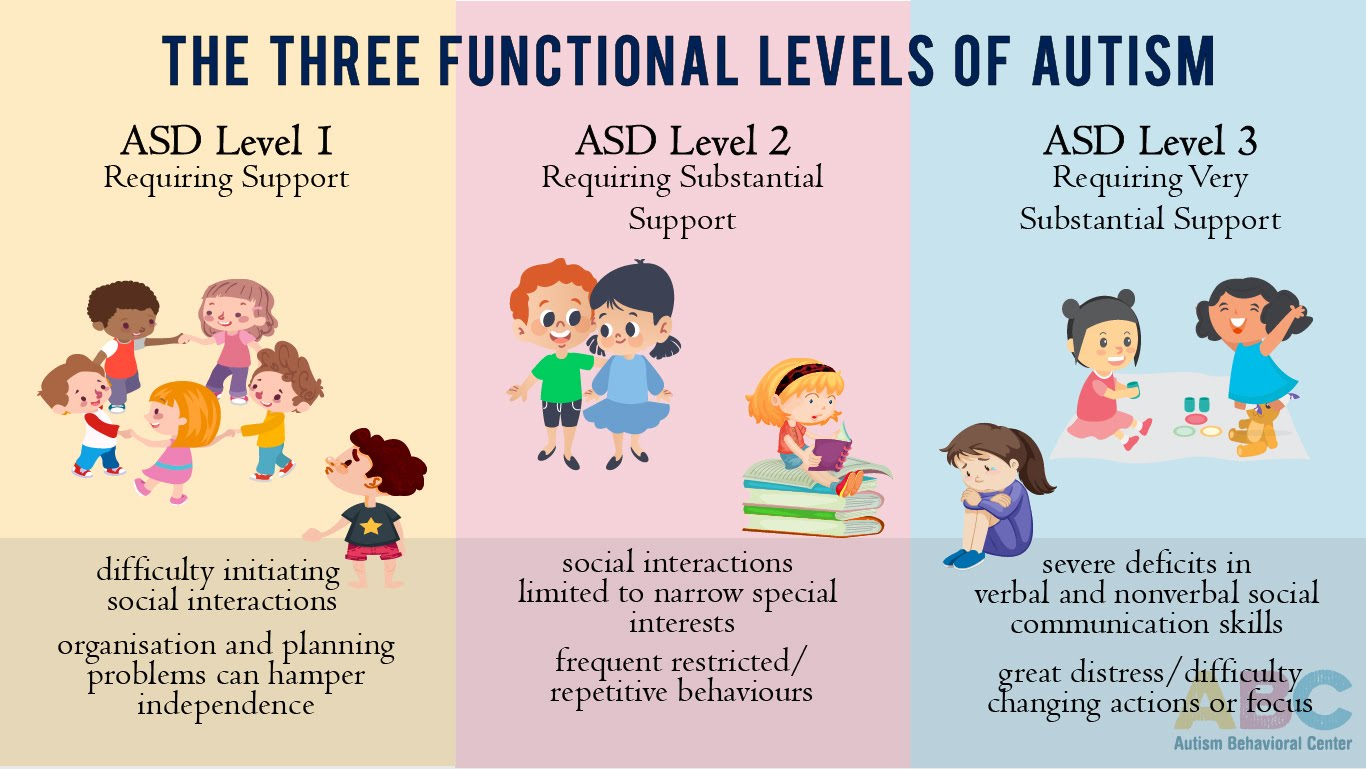 Autism clipart communication problem. What is behavioral center