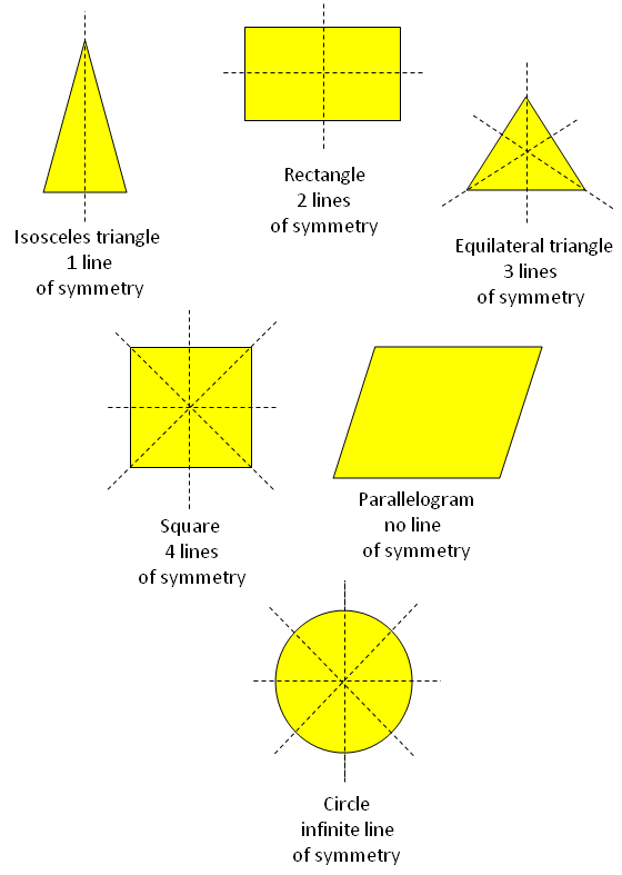 Line of symetry incep. B clipart symmetrical figure
