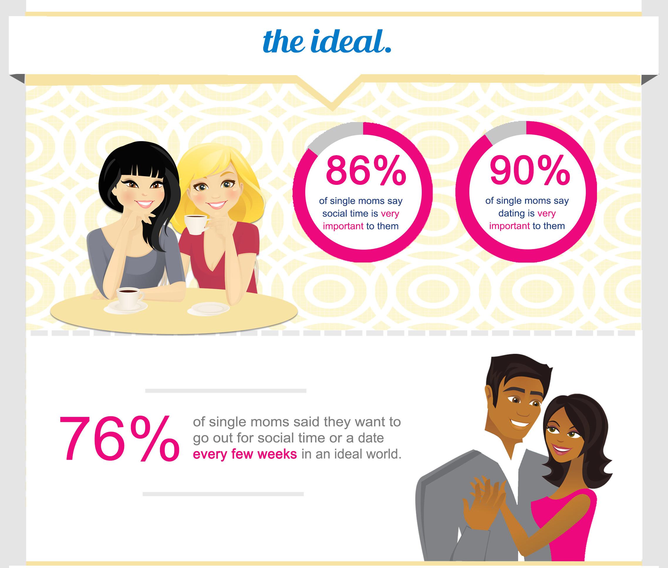 Babysitting clipart single mother. Socializing dating moms need