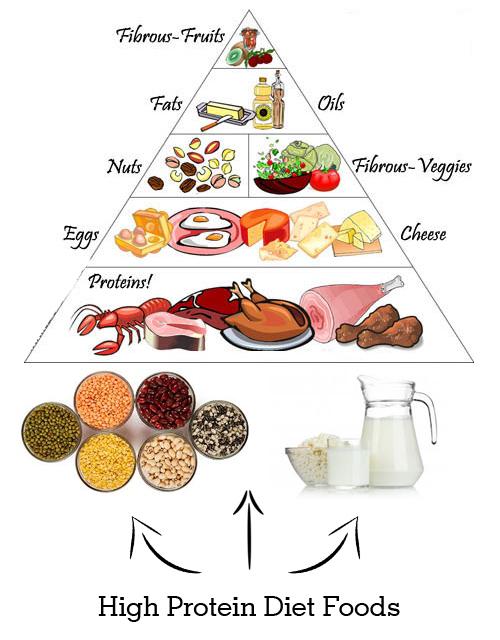 Bacon clipart protein. High foods jpg diet