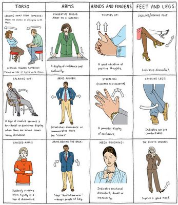 best images on. Bad clipart body language