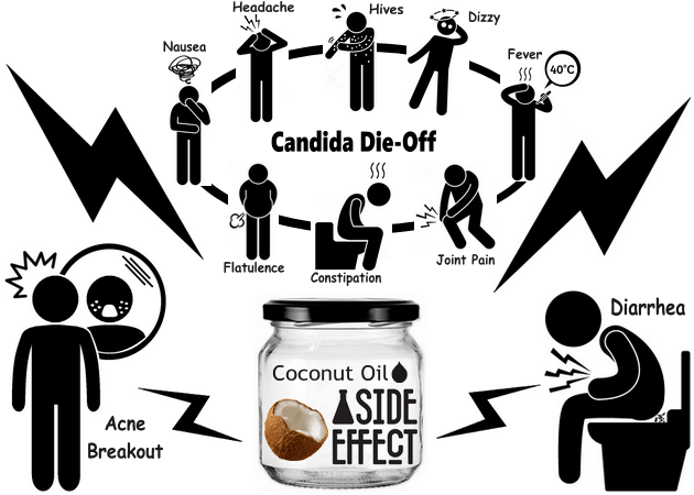 Side effects of coconut. Bad clipart dysentery