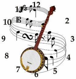 Banjo clipart crossed. Round instrument clocks zazzle