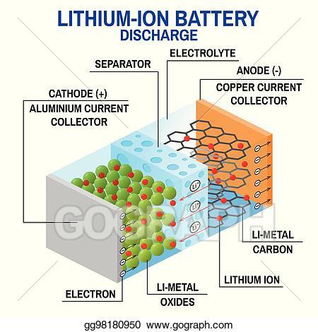 Battery clipart lithium ion battery. Vector stock li diagram