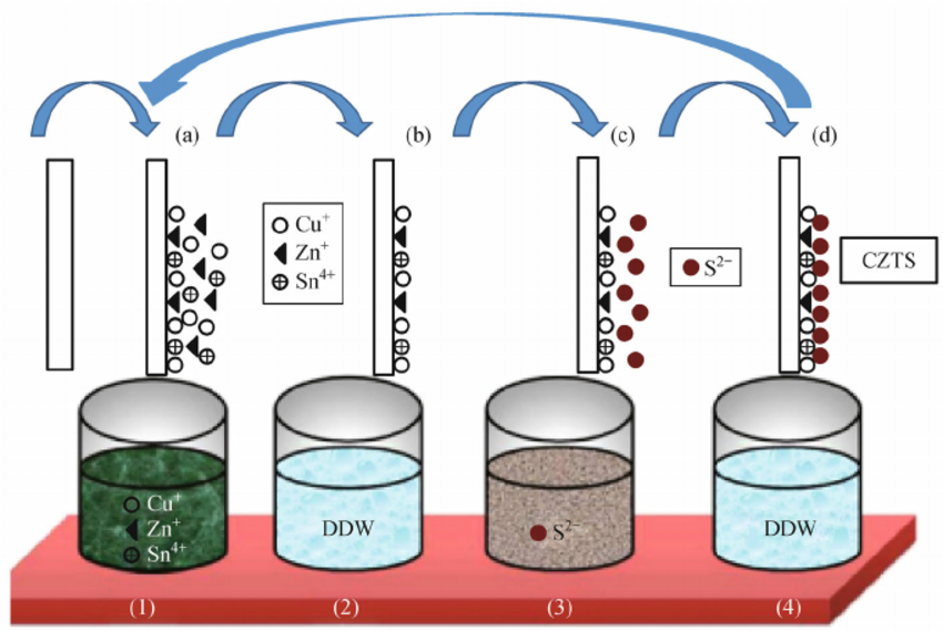 Schematic of silar technique. Beaker clipart diagram