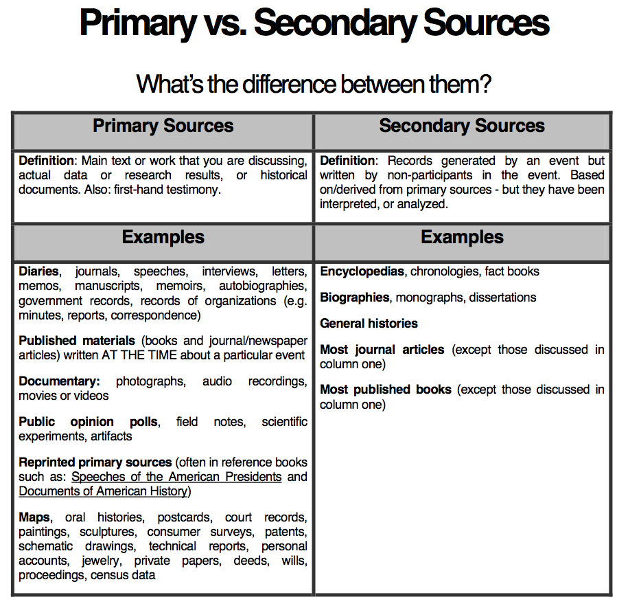 Bibliography clipart primary data. And secondary resources general