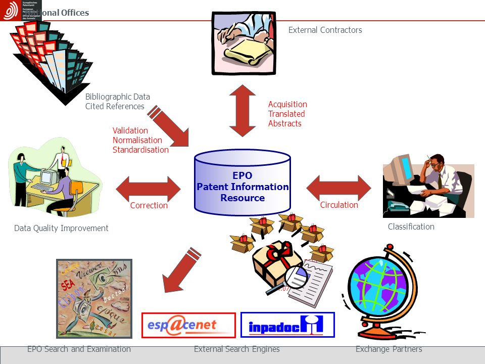 Bibliography clipart primary data. Introducing epo patstat worldwide