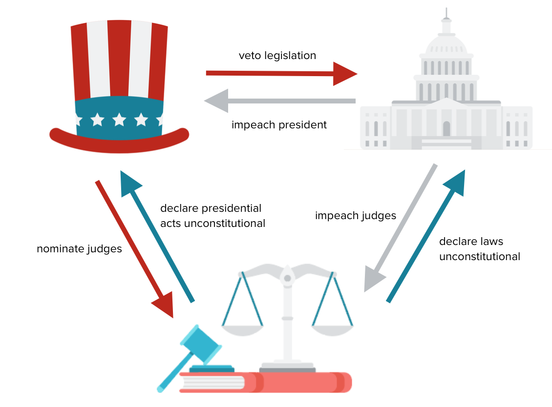 Democracy clipart government structure. Principles of american article