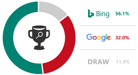 It on versus google. Bing clipart box set