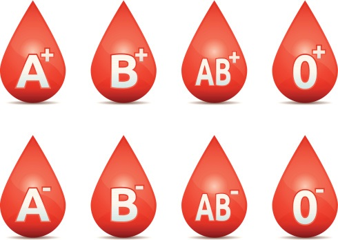Blood clipart blood typing. What is the most