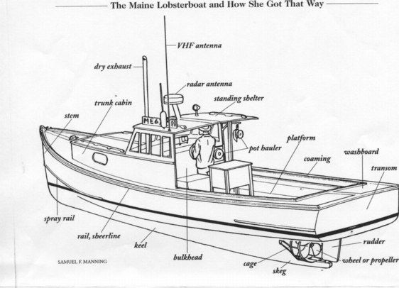 Boat clipart cabin cruiser.  best trawler images