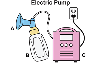 Boobs clipart breast pump. Consumer updates what to