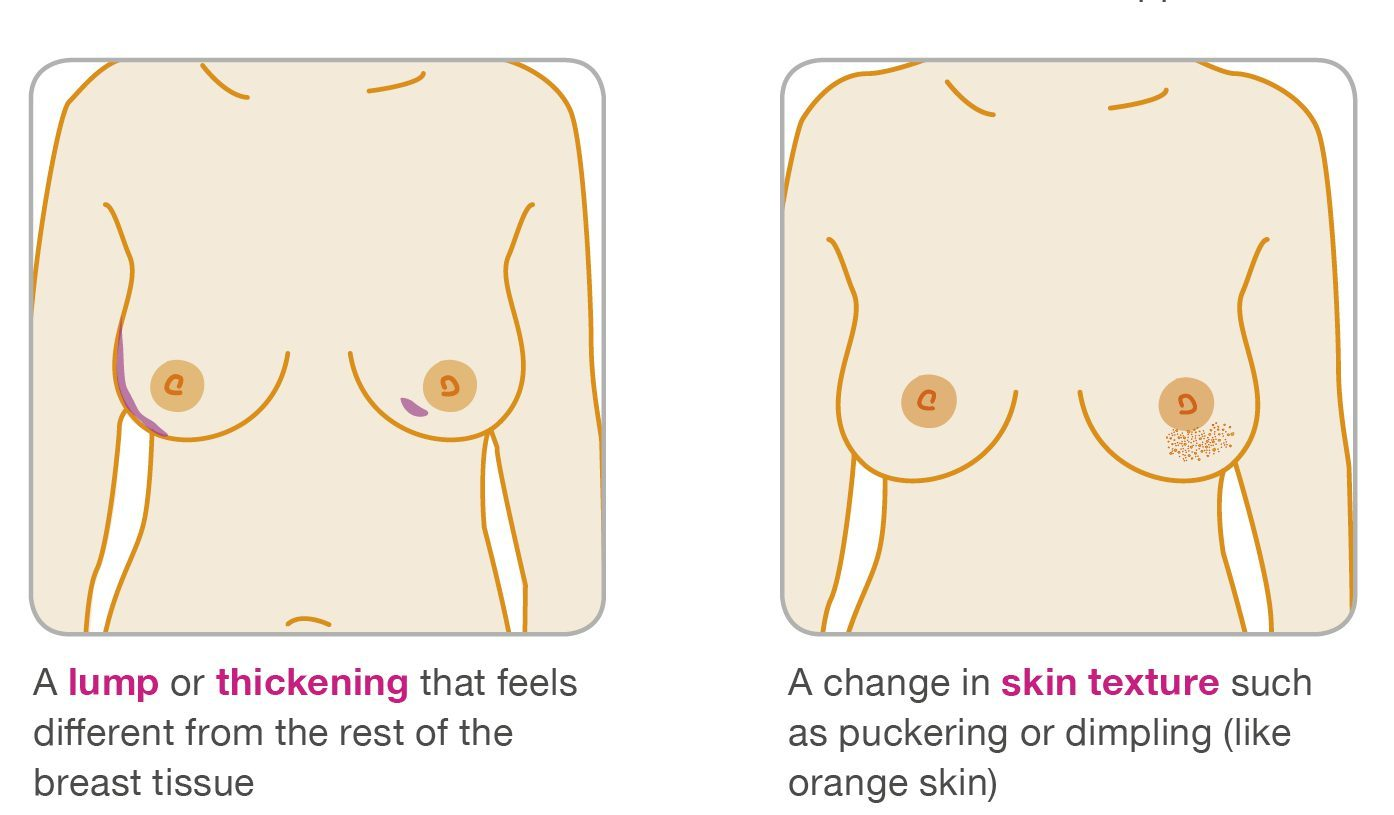 Boobs clipart red mark. The surprising breast cancer
