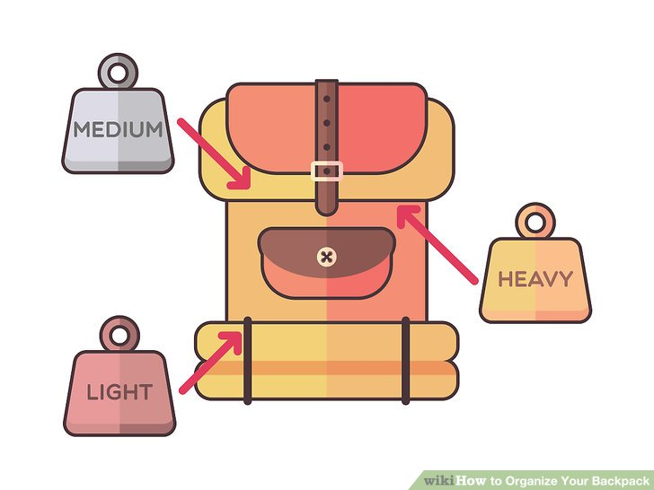 Bookbag clipart heavy. How to organize your