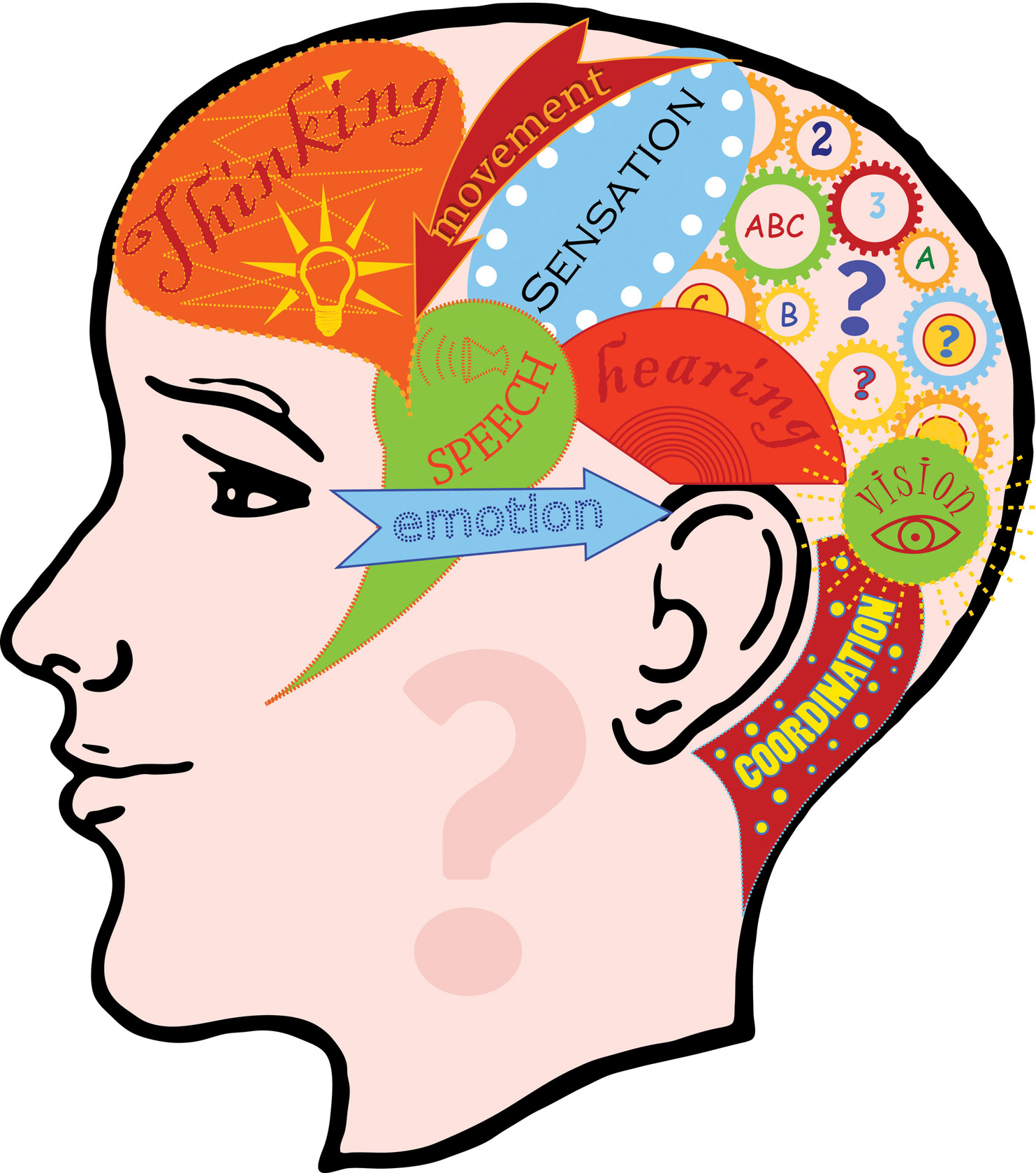 Clipart brain emotion. What is emotional intelligence