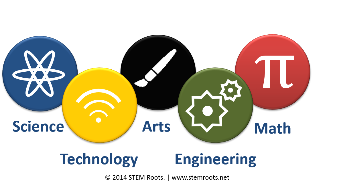 Technology clipart stem. Steam roots science engineering
