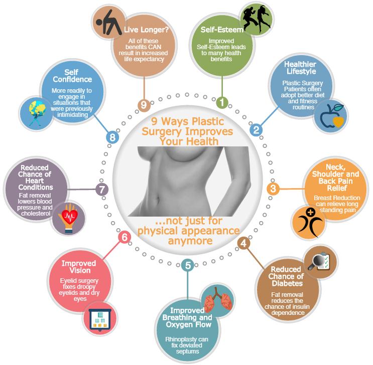 ways plastic surgery. Breathe clipart physical health