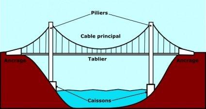 Free suspending and vector. Bridge clipart structure