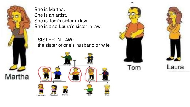 Brother clipart nephew. Extended family tree he