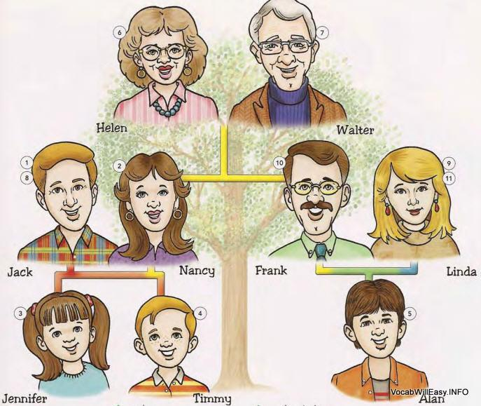 Family tree online dictionary. Brothers clipart daughter
