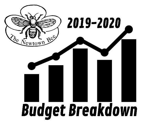 Proposed municipal more than. Budget clipart spending plan