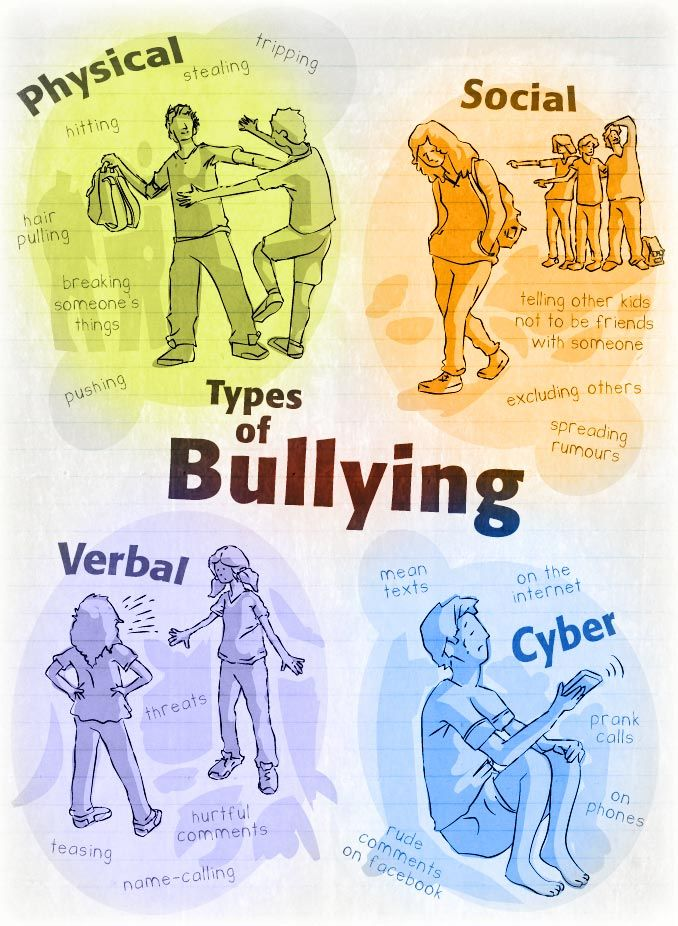 Bully clipart name calling.  best digital citizenship