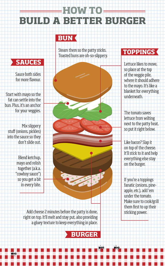 Burger clipart building. How to stop your