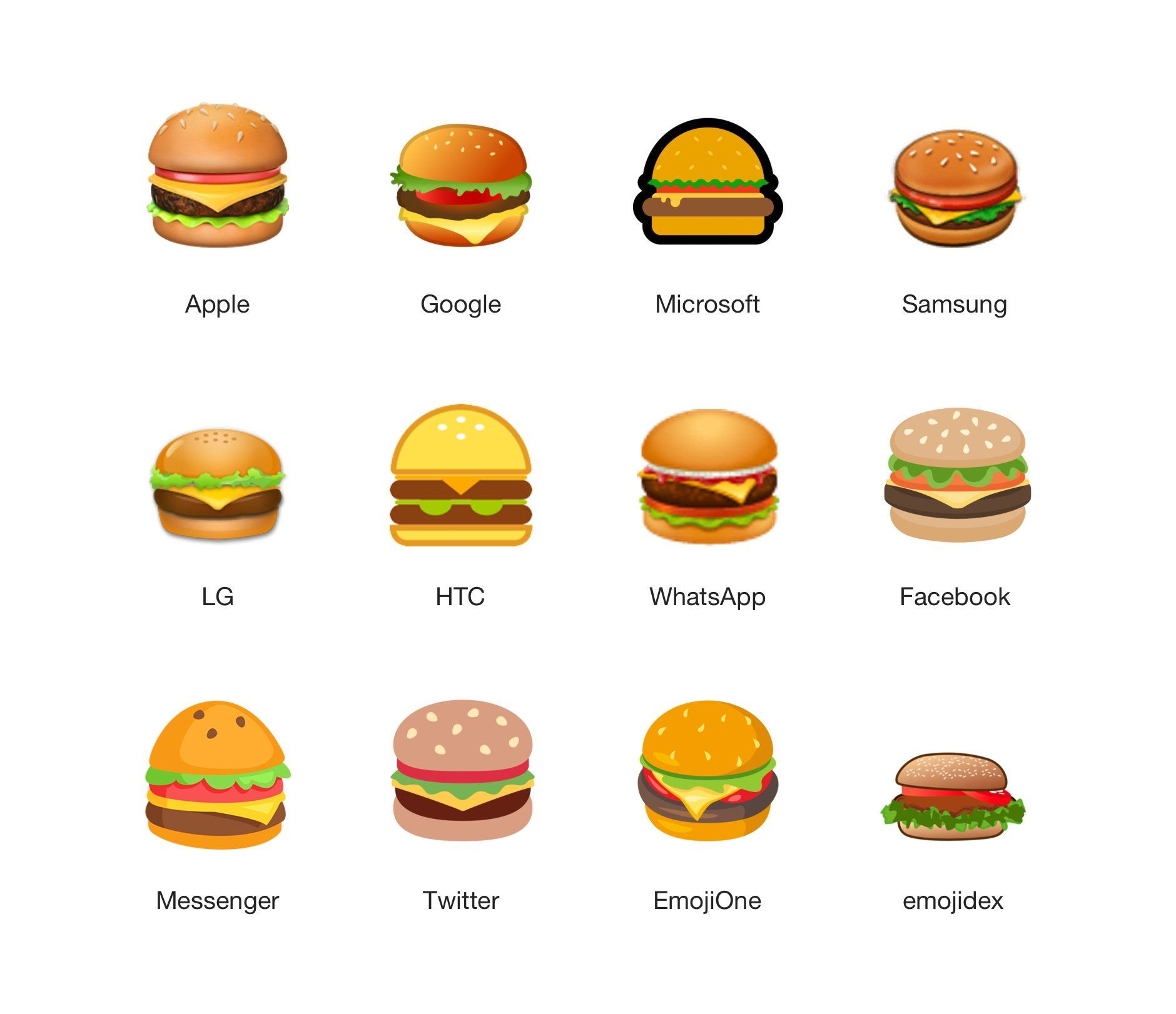 Platform comparison emojipedia imoges. Burger clipart emoji