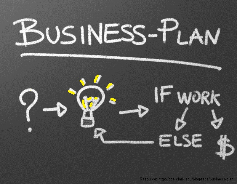 Business clipart business plan. Mindmaple every starts with