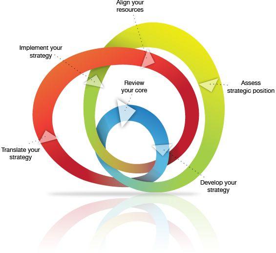 best strategy clip. Planner clipart strategic plan
