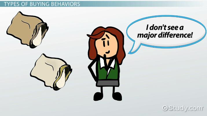 What is consumer behavior. Buy clipart customer buying