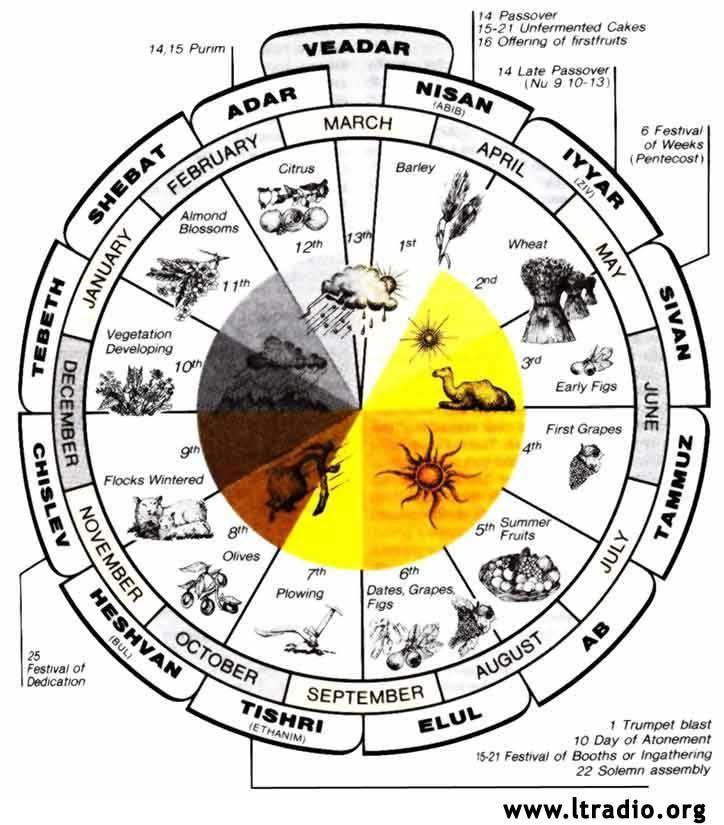 Hebrew and feast cycle. Calendar clipart time period