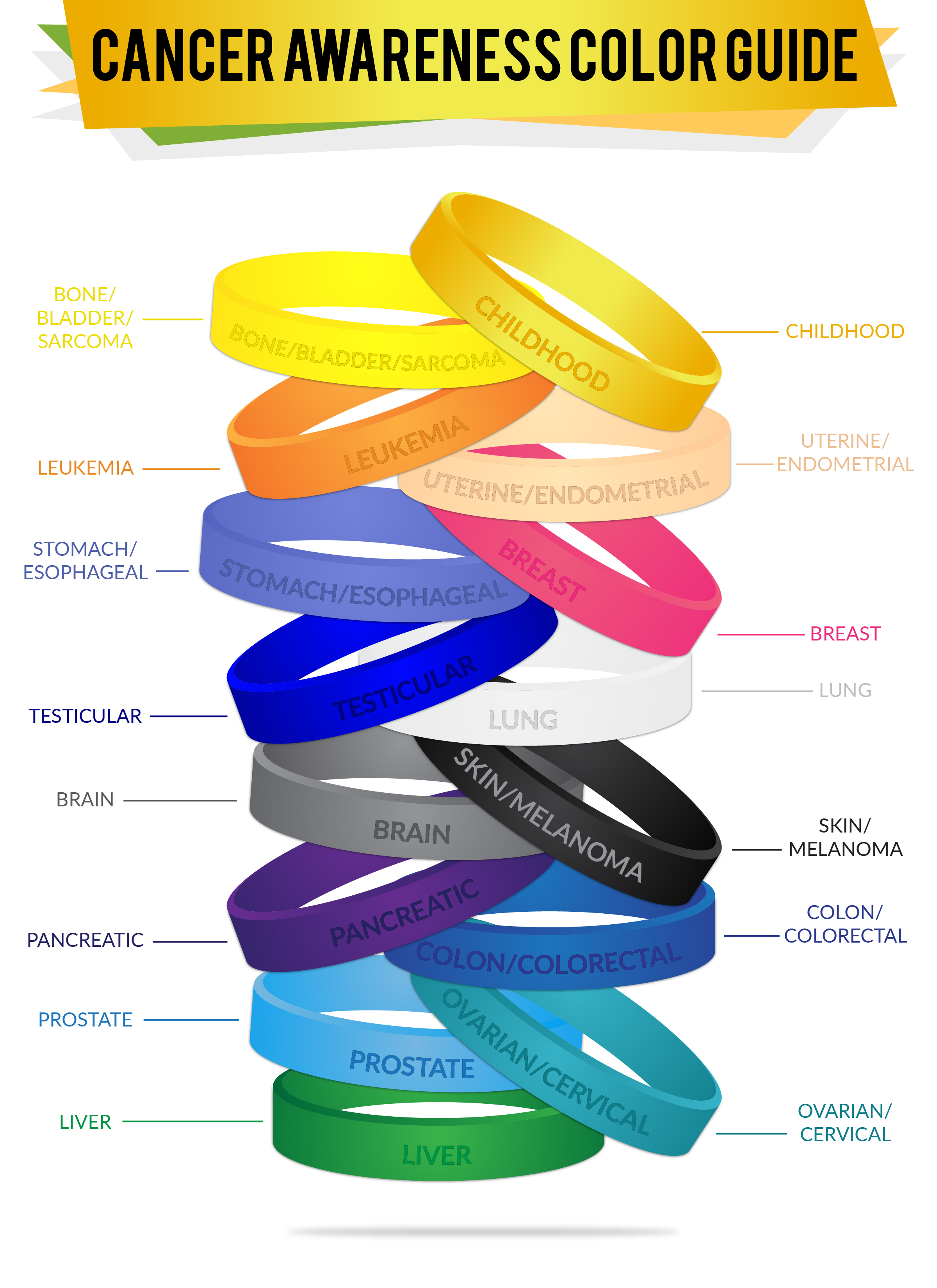 Custom awareness support wristbands. Cancer clipart common disease
