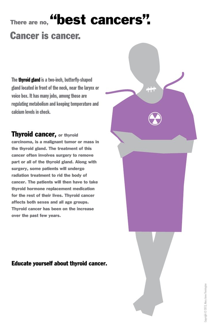 best thyroid awareness. Cancer clipart common disease