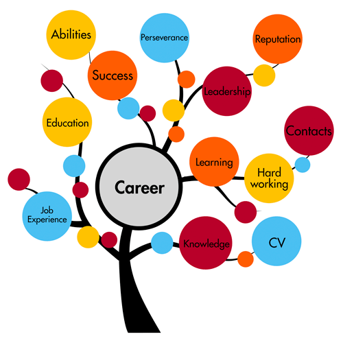 Opportunities guest lecture speech. Career clipart career choice