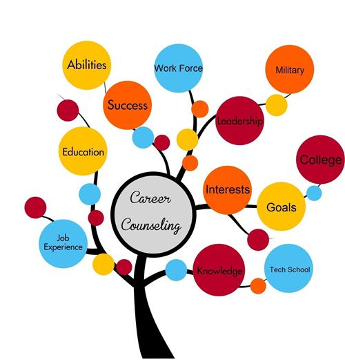 Curriculum tech guidance services. Career clipart career counseling