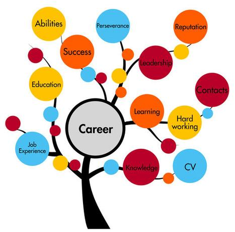 Development service search. Careers clipart career management