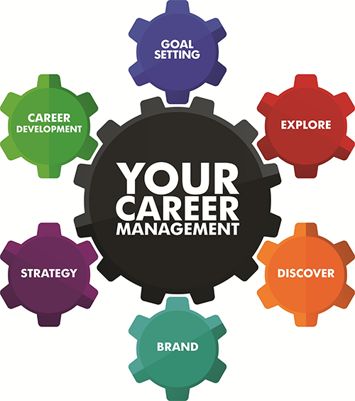 Career clipart career management. Coach methodology used at