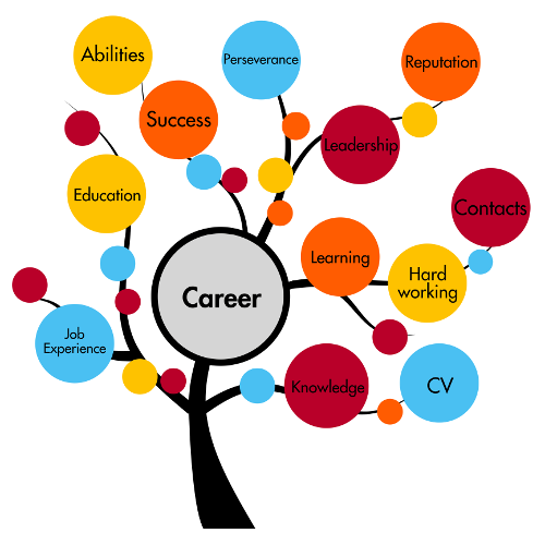 Exciting options incep imagine. Career clipart career option