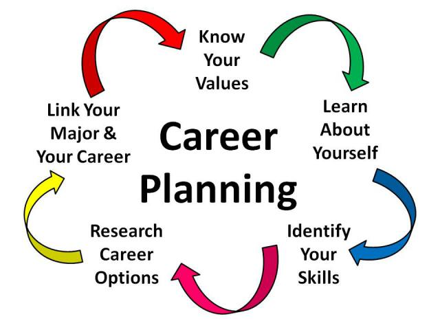 Free benefits cliparts download. Career clipart career planning