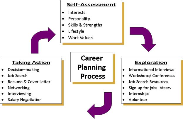 Process school of social. Career clipart career planning